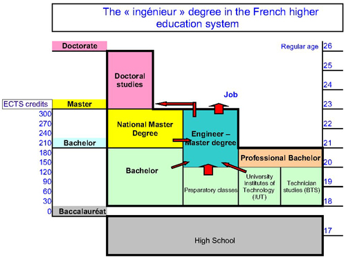 The French higher education system